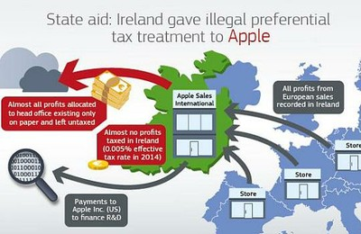 Apple state aid graphic