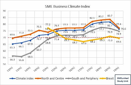 SME business climate index