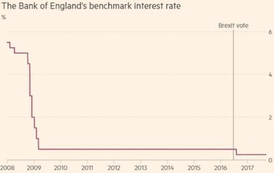 The Bank of England's benchmark interest rate