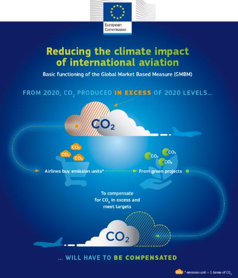Reducing the climate impact of international aviation