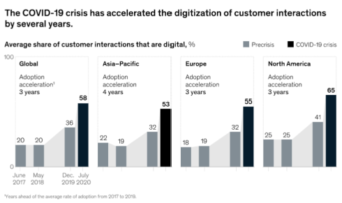 Average share of customers that are digital