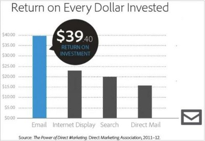 Return on every dollar invested