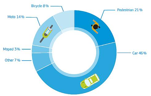 Graph 4: Road fatalities in the EU by transport mode