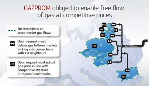 Gazprom obligations - Image European Commission