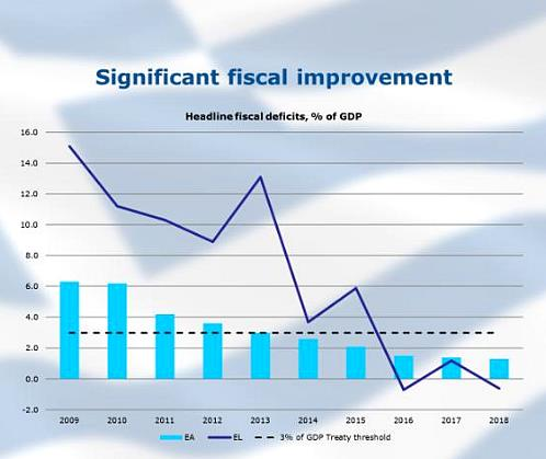 Significant fiscal improvement