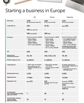 Starting a Business in Europe