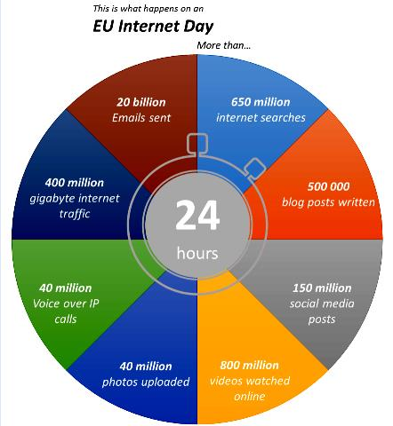 What happens on EU Internet Day
