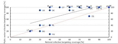 Public sector and national collective bargaining coverage