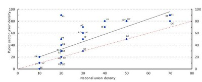 Public sector and national union density