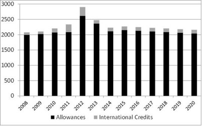 Evolution of allowances and international credits