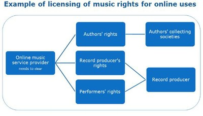 Example of licensing of music rights for online uses