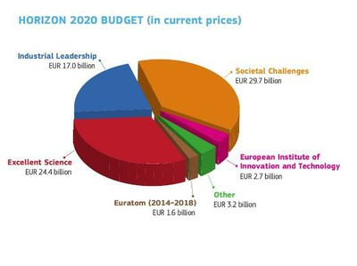 Horizon 2020 budget (in current prices)